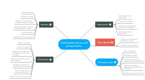 Mind Map: Habilidades básicas del pensamiento.