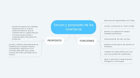 Mind Map: funcion y porposoto de los inventarios