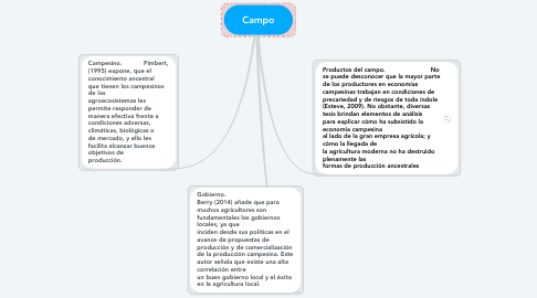 Mind Map: Campo