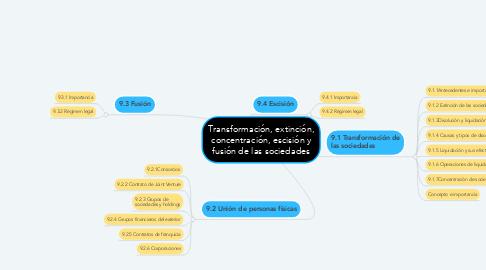 Mind Map: Transformación, extinción, concentración, escisión y fusión de las sociedades
