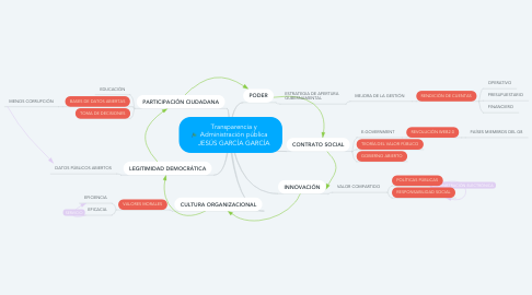 Mind Map: Transparencia y Administración pública JESÚS GARCÍA GARCÍA