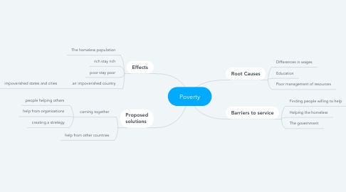 Mind Map: Poverty