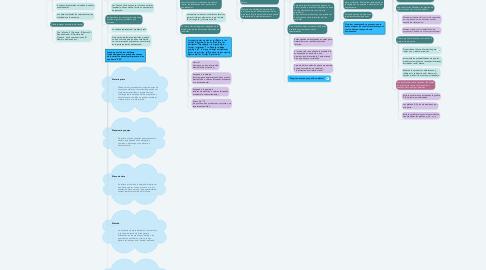Mind Map: Herramientas de la calidad y uso de la información.