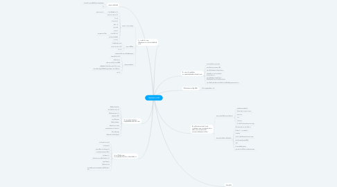 Mind Map: บทสรุปจากเวที