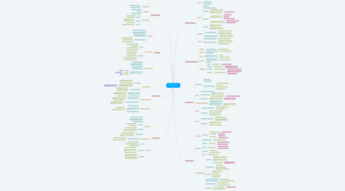 Mind Map: Foundations of Adult Learning