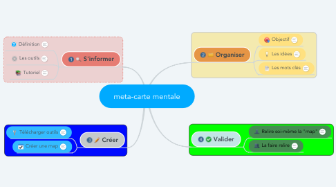 Mind Map: meta-carte mentale