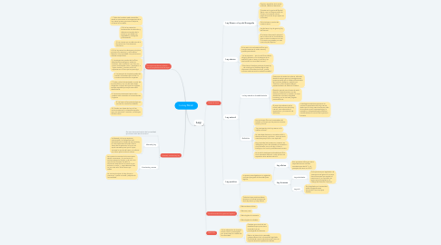 Mind Map: La Ley Moral