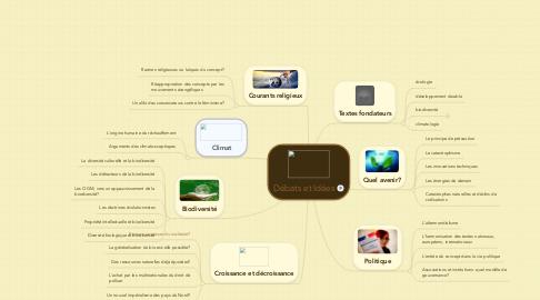 Mind Map: Débats et Idées