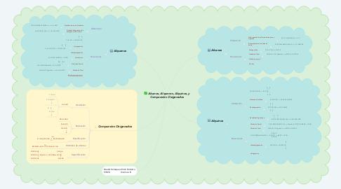 Mind Map: Alcanos, Alquenos, Alquinos, y Compuestos Oxigenados