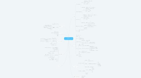 Mind Map: 谷本 理恵子 サービス 2019年11月22日