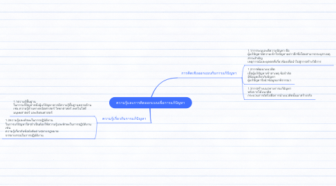 Mind Map: ความรู้และการคิดออกแบบเพื่อการแก้ปัญหา