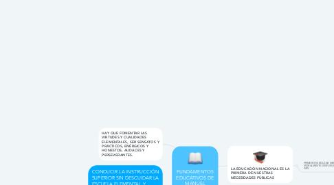 Mind Map: FUNDAMENTOS EDUCATIVOS DE MANUEL VICENTE VILLARÁN
