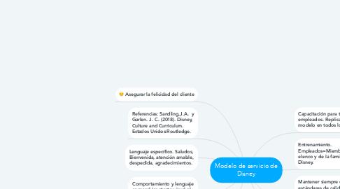 Mind Map: Modelo de servicio de Disney