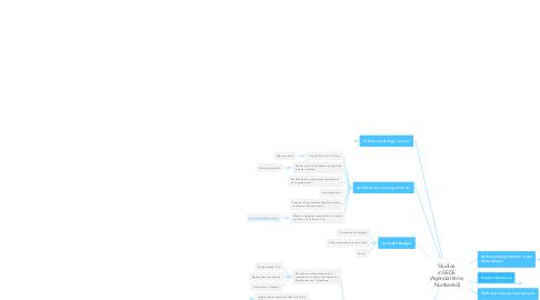 Mind Map: Studio Issues (1)