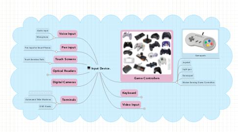 Mind Map: Input Device.