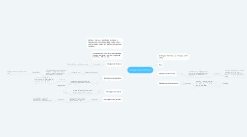 Mind Map: Inteligencias múltiples.