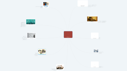 Mind Map: Management y clima organizacional