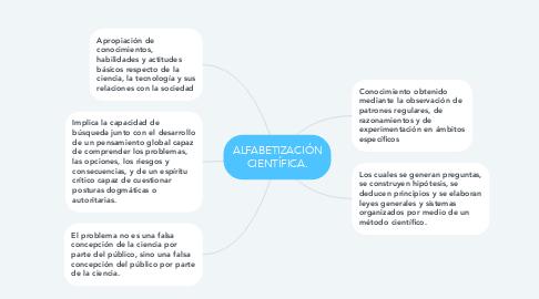Mind Map: ALFABETIZACIÓN CIENTÍFICA.