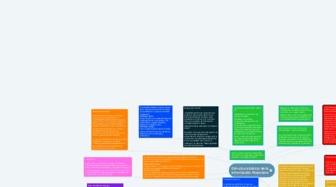 Mind Map: Estructura básica de la información financiera