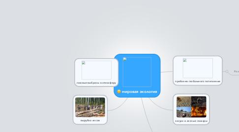Mind Map: мировая экология