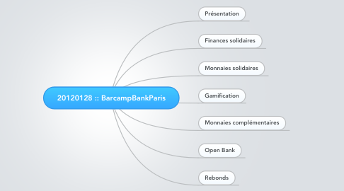 Mind Map: 20120128 :: BarcampBankParis