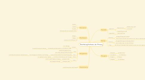 Mind Map: Beurteilungskriterien der Atmung
