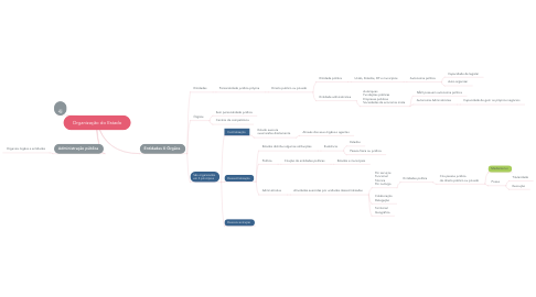 Mind Map: Organização do Estado