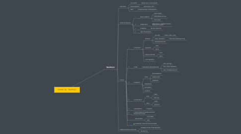 Mind Map: SPRINT 8S - TRÁFEGO