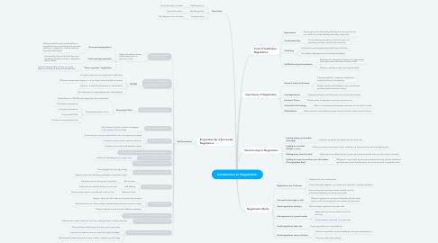Mind Map: Introduction to Negotiation