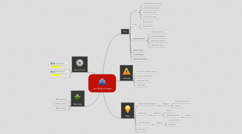 Mind Map: Lier Blog et maps