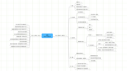 Mind Map: GTD 无压工作的艺术