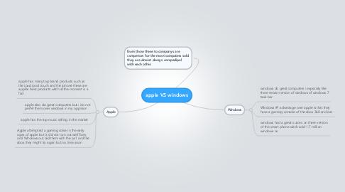 Mind Map: apple VS windows