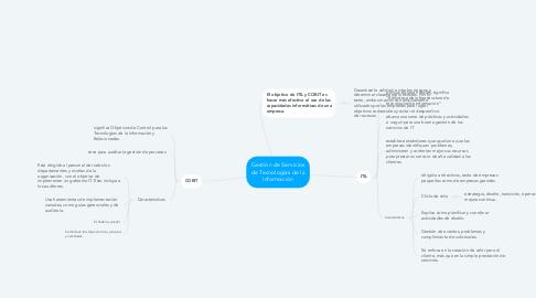 Mind Map: Gestión de Servicios de Tecnologías de la Información