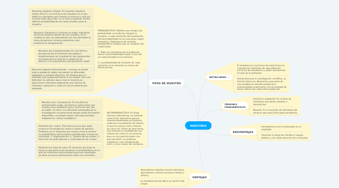 Mind Map: MUESTREO