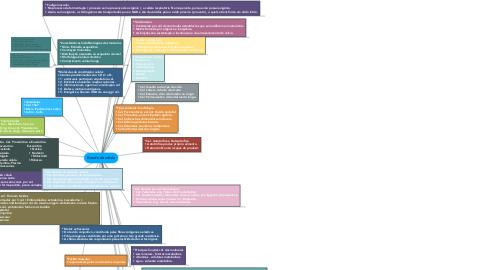 Mind Map: Estudo da célula