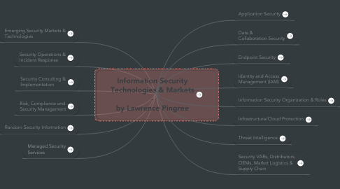 Mind Map: Information Security Technologies & Markets - by Lawrence Pingree