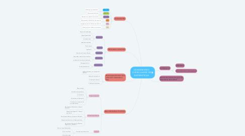 Mind Map: LINEAMIENTOS CURRICULARES DE MATEMÁTICAS