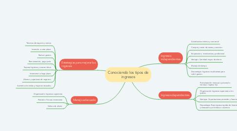 Mind Map: Conociendo los tipos de ingresos