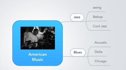 Mind Map: American Music