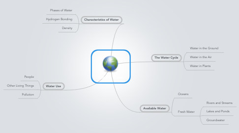 Mind Map: Earth's Water