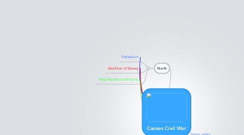 Mind Map: Causes Civil War