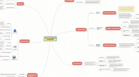 Mind Map: TIPOS DE CRÉDITOS EXISTENTES