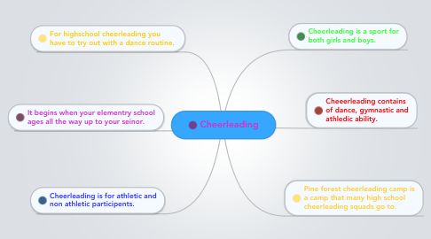 Mind Map: Cheerleading