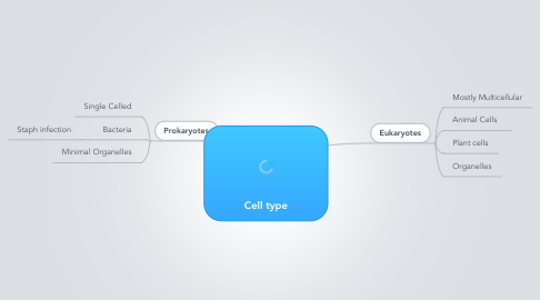 Mind Map: Cell type