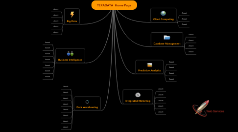Mind Map: TERADATA  Home Page