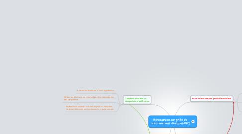 Mind Map: Rétroaction sur grille de raisonnement clinique(ARC)