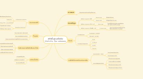 Mind Map: สถิติพื้นฐานเพื่อวิจัย statistic for research