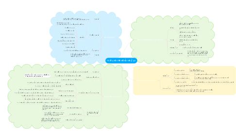 Mind Map: Những vấn đề cơ bản về tỷ giá