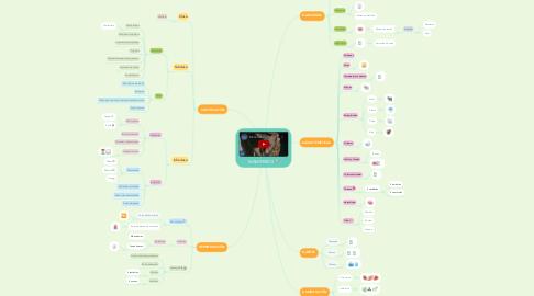 Mind Map: MAMÍFEROS 🐮