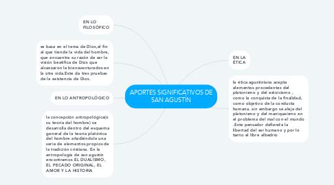 Mind Map: APORTES SIGNIFICATIVOS DE SAN AGUSTÍN